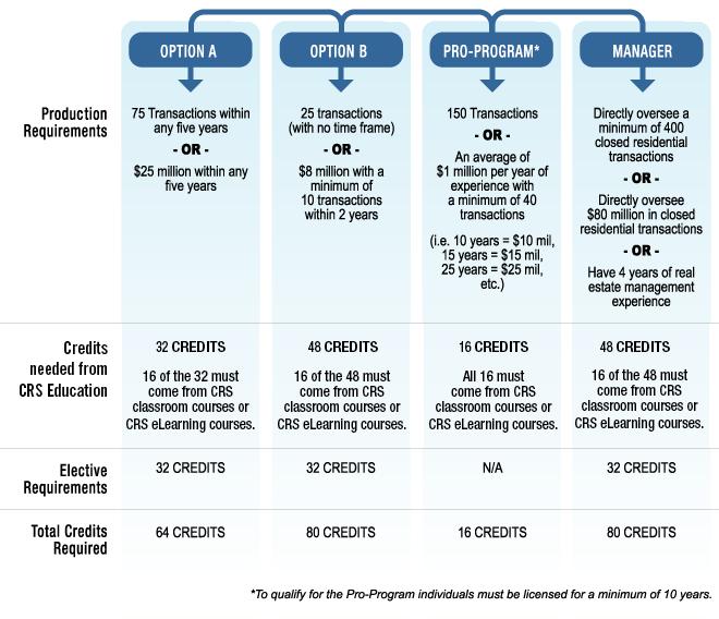Top Designations In Finance