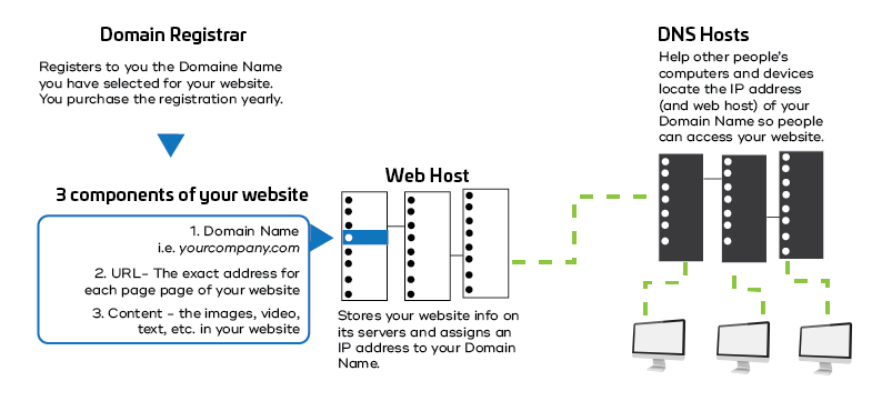 7 Web Terms You Need To Know