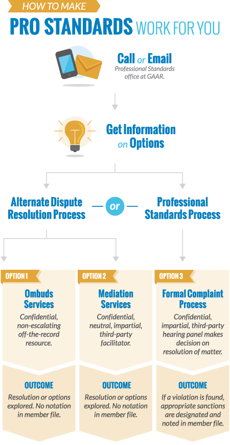 Infographic: How to Make Pro Standards Work for You